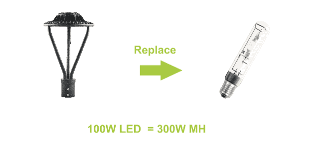 100W LED Lights with 300 W MH